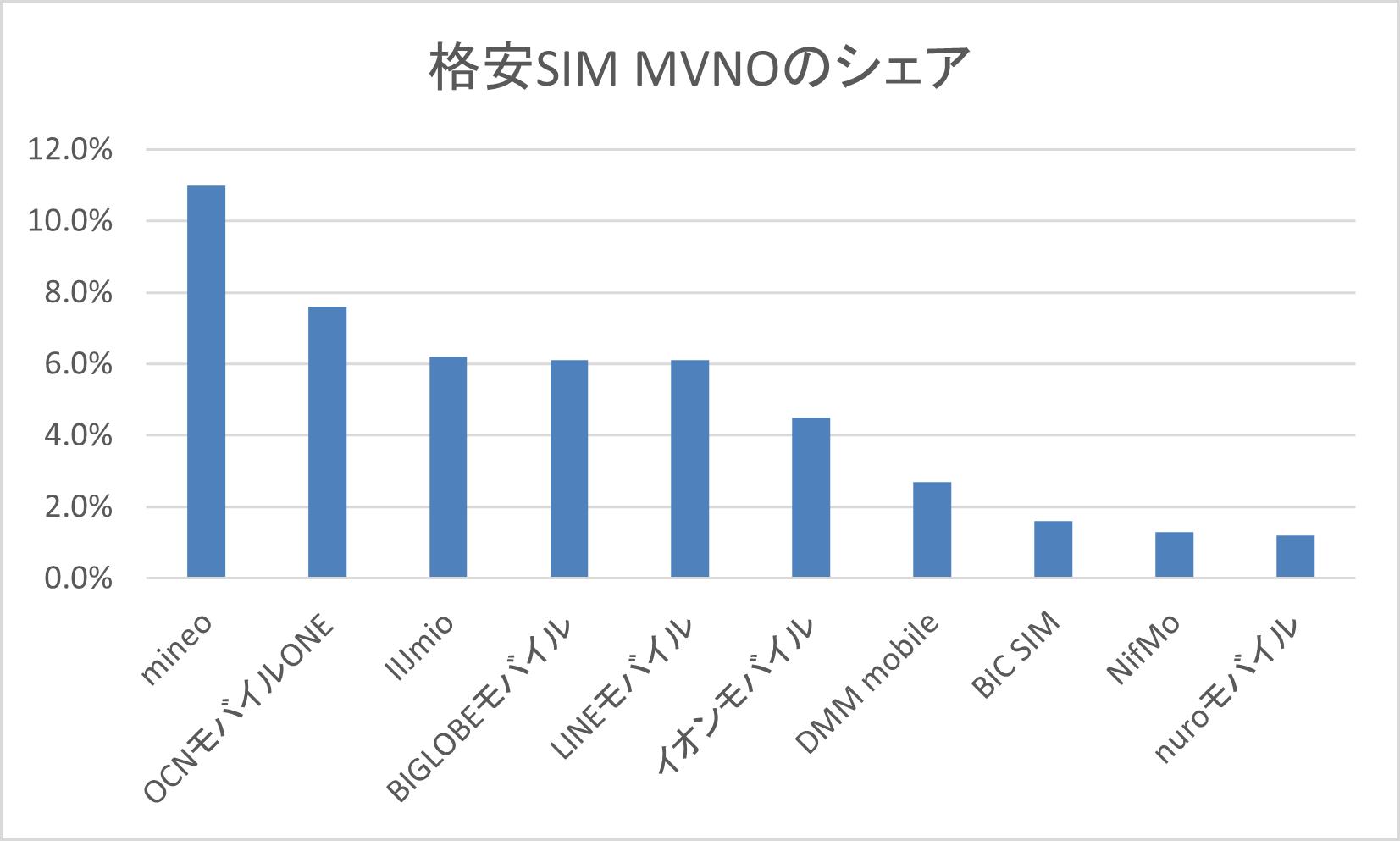 格安SIMの比較/新料金プランでおすすめMVNO